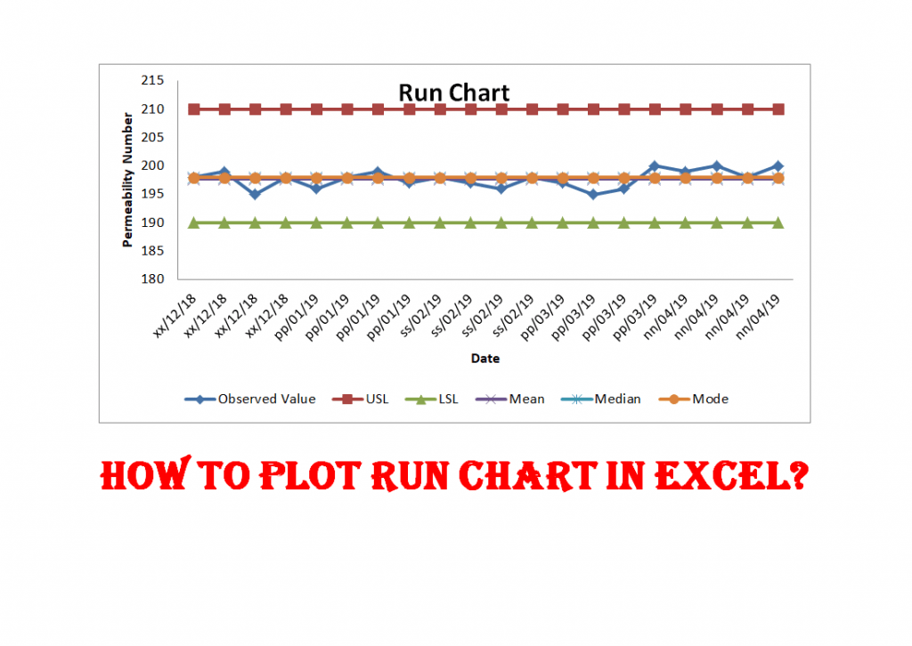 How To Plot The Run Chart In Excel Run Chart Excel