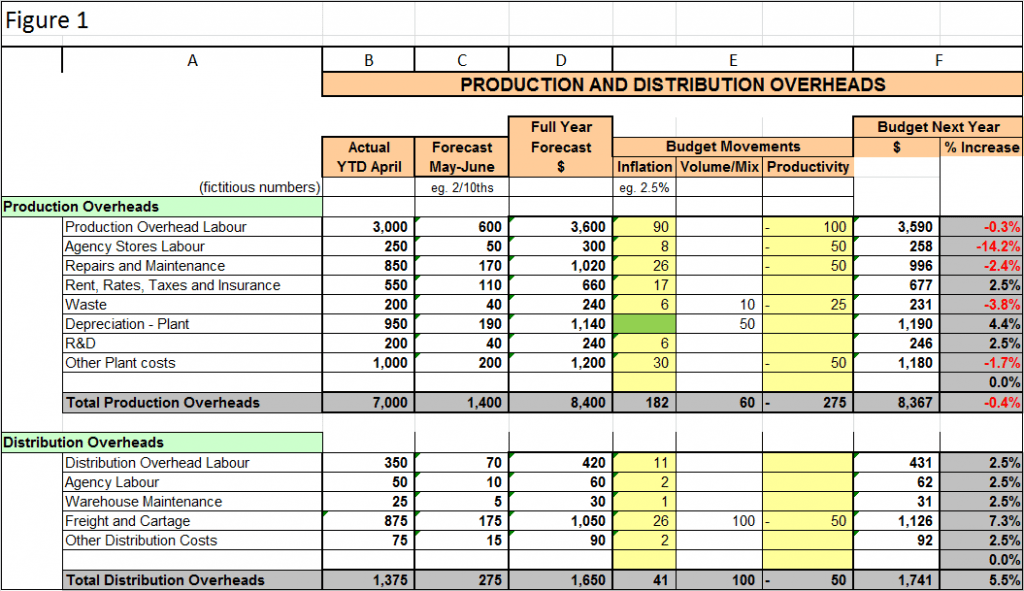 Download Microsoft Excel Amortization Template Gantt