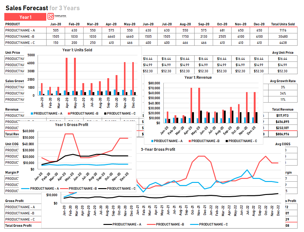 Free Sales Forecast Template For Excel New Startup Business