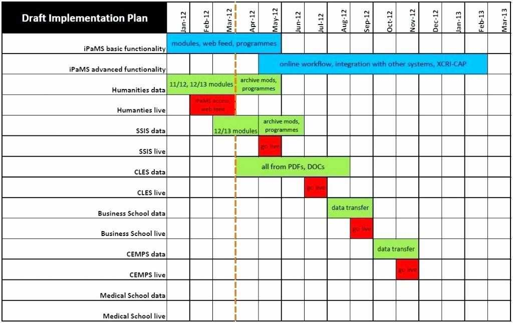 30 Software Implementation Plan Template In 2020