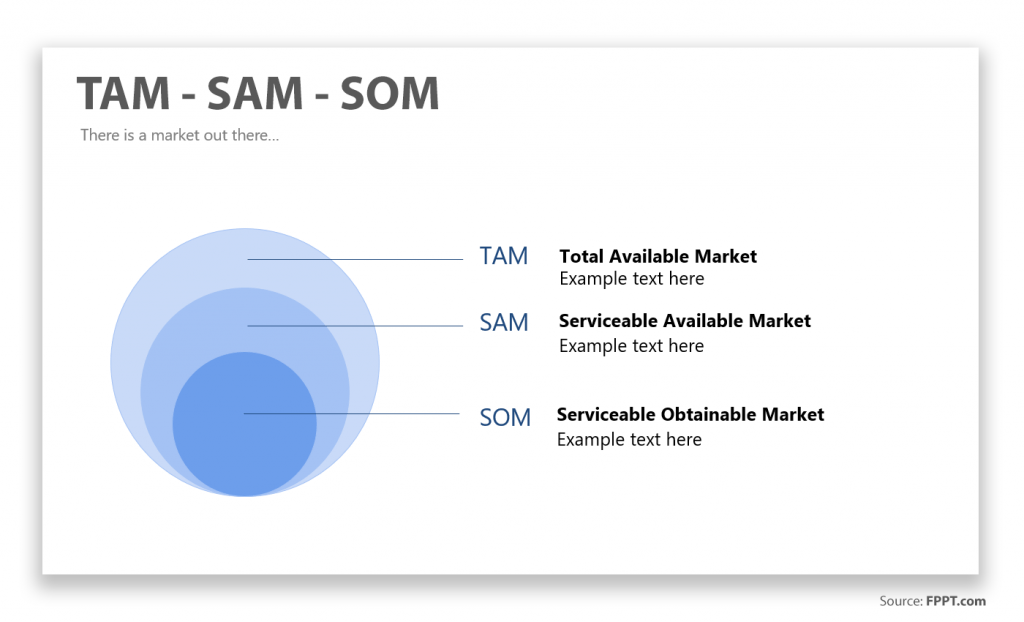 TAM SAM SOM Explained What They Are And Why They Are
