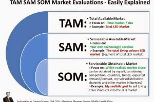 Tam Sam Som Market Evaluations Easily Explained TAM SAM