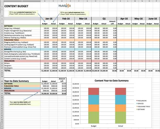 Business Budget Template For Multiple Products